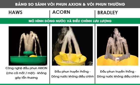 Bồn rửa mắt khẩn cấp vòi sen (AXION) và vòi rửa mắt khác│Hồng Lam